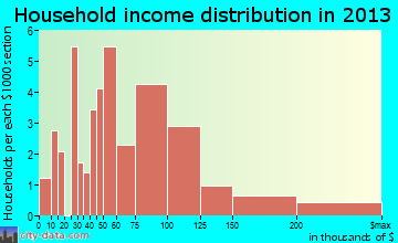 Roosevelt household income distribution
