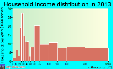 Roseland household income distribution