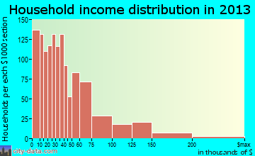 Roselle household income distribution