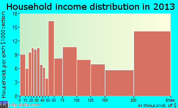 Rumson household income distribution
