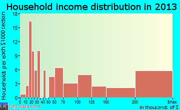 Saddle River household income distribution