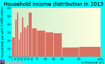 Secaucus household income distribution