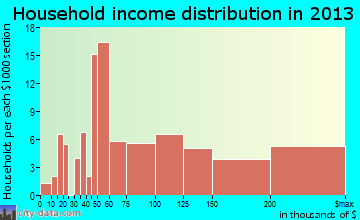 Shrewsbury household income distribution