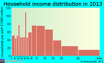 Somerset household income distribution