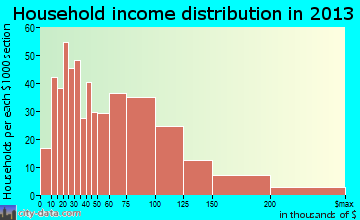 Somerville household income distribution