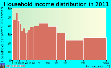 South Orange household income distribution