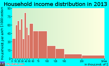 South River household income distribution