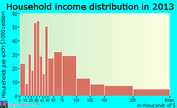 Spring Lake Heights household income distribution