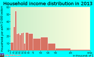 Stratford household income distribution