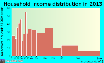 Totowa household income distribution