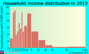Tuckerton household income distribution