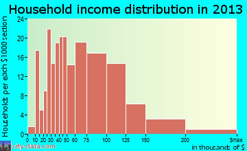 Union Beach household income distribution