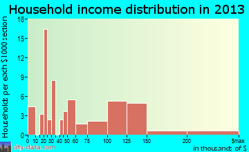 Waretown household income distribution