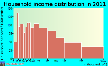 Wayne household income distribution