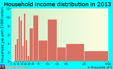 Wenonah household income distribution