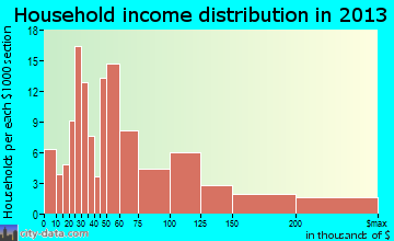 West Belmar household income distribution