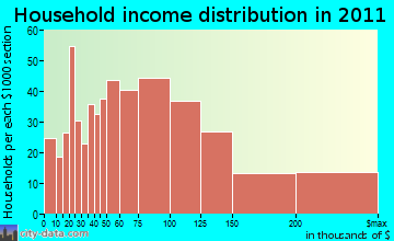 West Caldwell household income distribution