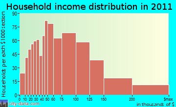 West Milford household income distribution