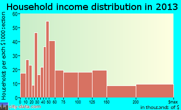 West Long Branch household income distribution