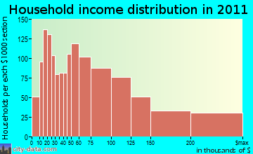 West Orange household income distribution