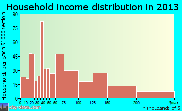 Westwood household income distribution