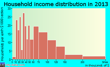 Wharton household income distribution