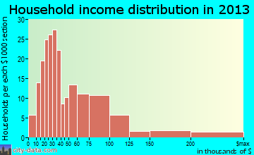 Whittingham household income distribution