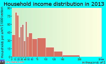 Los Lunas household income distribution