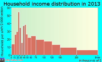 Corrales household income distribution