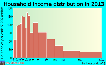 Bentonville household income distribution
