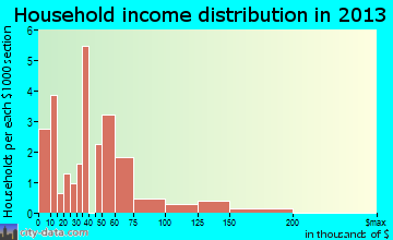 Rio Lucio household income distribution