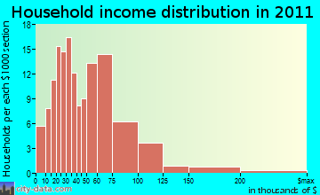 Hartford household income distribution