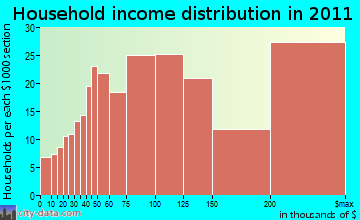 Lewisboro household income distribution