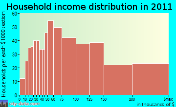 Somers household income distribution