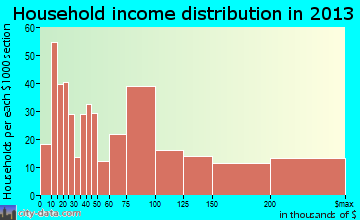 Airmont household income distribution