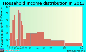 Amityville, NY household income