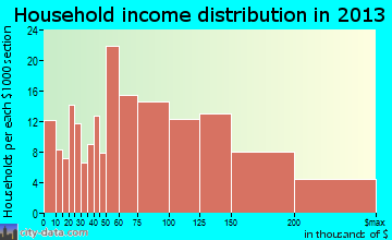 Baldwin Harbor, NY household income