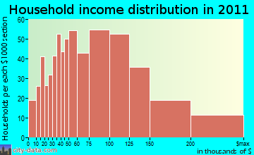 Baldwin household income distribution