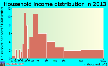 Barnum Island household income distribution