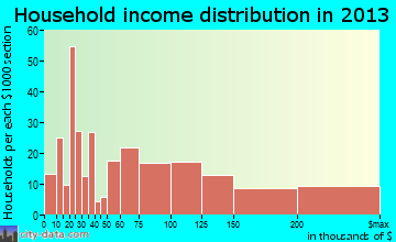 Bayville household income distribution