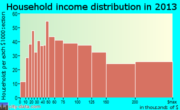 Bellmore household income distribution