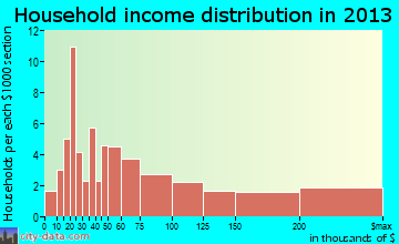Bridgehampton household income distribution