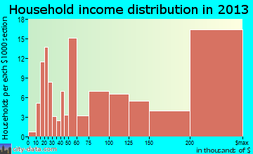 Bronxville household income distribution