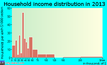 Calcium household income distribution