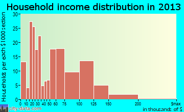 Chittenango household income distribution