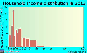 Caddo Valley household income distribution