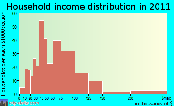 Colonie household income distribution