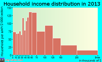 Coram household income distribution