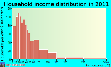 Corning household income distribution