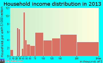 Crompond, NY household income